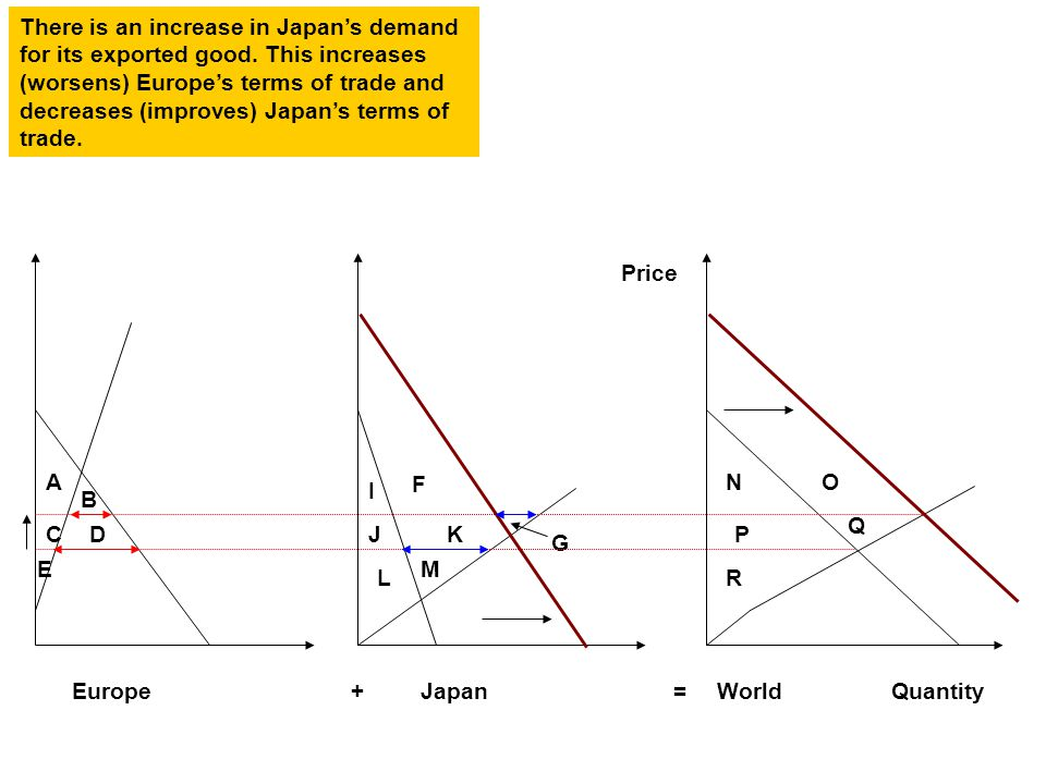 A B CD E F I JK L M NO P Q R G EuropeJapanWorld+= Price Quantity There is an increase in Japan's demand for its exported good.