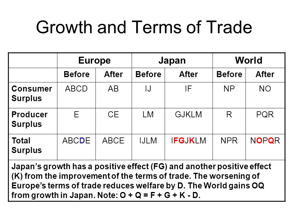 Growth and Terms of Trade EuropeJapanWorld BeforeAfterBeforeAfterBeforeAfter Consumer Surplus ABCDABIJIFNPNO Producer Surplus ECELMGJKLMRPQR Total Surplus ABCDEABCEIJLMIFGJKLMNPRNOPQRNOPQR Japan's growth has a positive effect (FG) and another positive effect (K) from the improvement of the terms of trade.