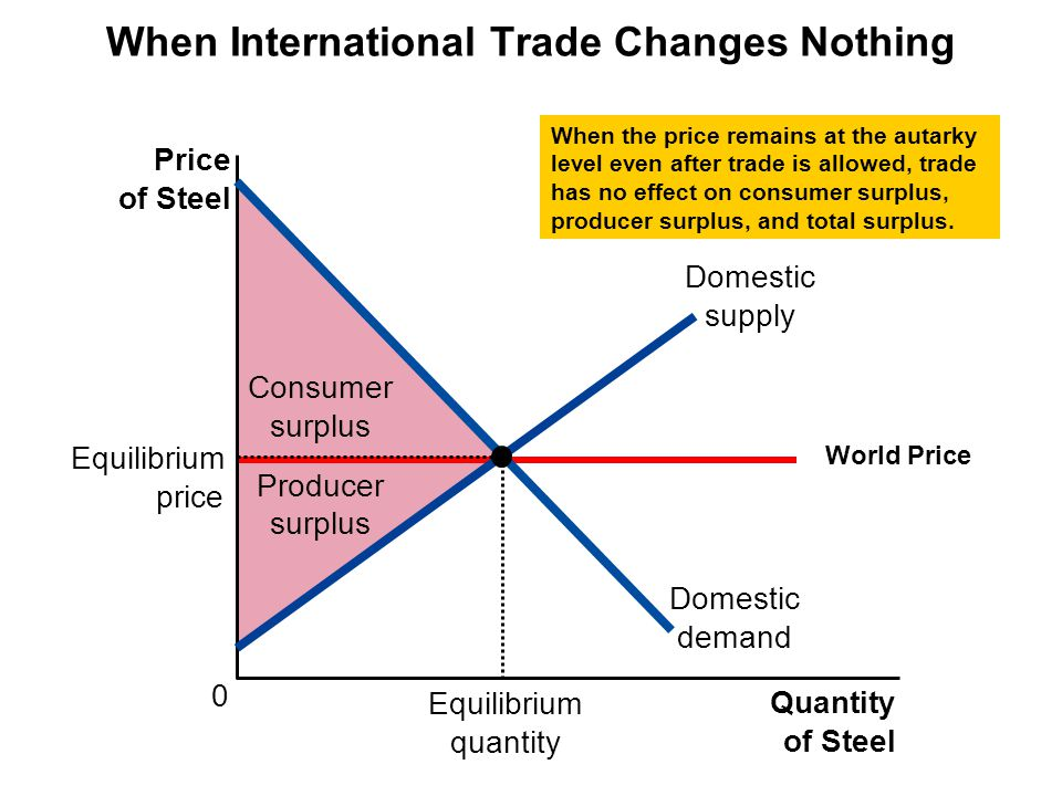 When International Trade Changes Nothing Consumer surplus Producer surplus Price of Steel 0 Quantity of Steel When the price remains at the autarky level even after trade is allowed, trade has no effect on consumer surplus, producer surplus, and total surplus.
