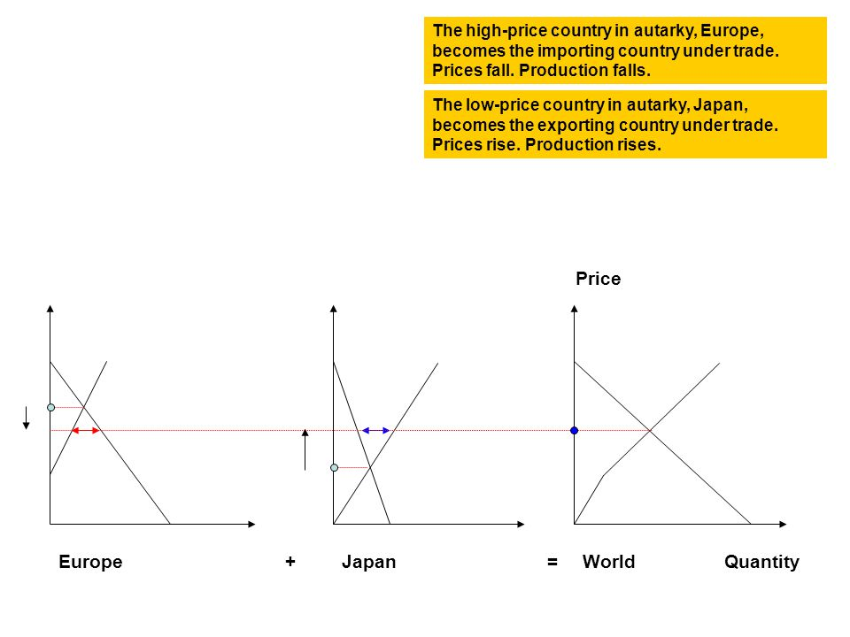 The relative price of the imported good is its price measured in units of the exported good.