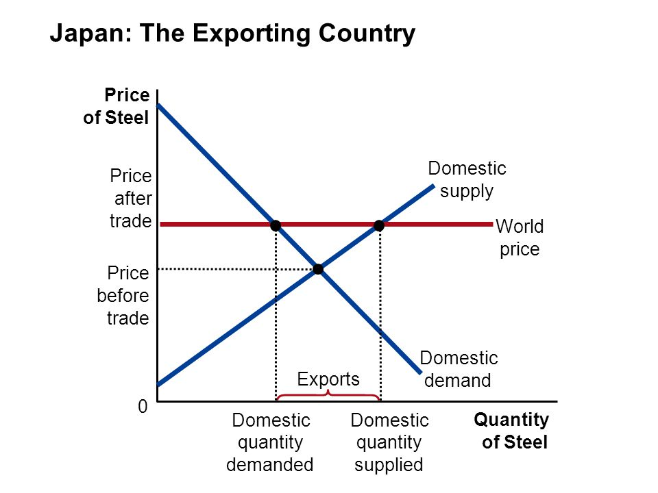Japan: The Exporting Country Price of Steel 0 Quantity of Steel Domestic supply Price after trade World price Domestic demand Exports Price before trade Domestic quantity demanded Domestic quantity supplied
