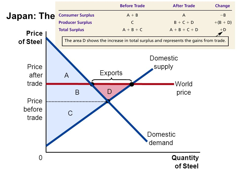 Japan: The Exporting Country D C B A Price of Steel 0Quantity of Steel Domestic supply Price after trade World price Exports Price before trade Domestic demand