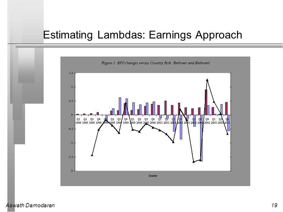 Aswath Damodaran19 Estimating Lambdas: Earnings Approach