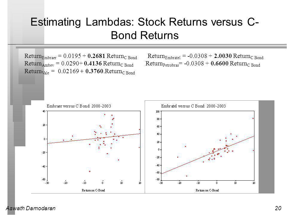 Aswath Damodaran20 Estimating Lambdas: Stock Returns versus C- Bond Returns Return Embraer = 0.0195 + 0.2681 Return C Bond Return Embratel = -0.0308 + 2.0030 Return C Bond Return Ambev = 0.0290+ 0.4136 Return C Bond Return Petrobras = -0.0308 + 0.6600 Return C Bond Return Vale = 0.02169 + 0.3760.Return C Bond