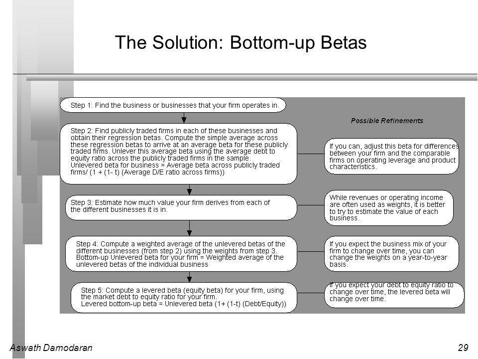Aswath Damodaran29 The Solution: Bottom-up Betas