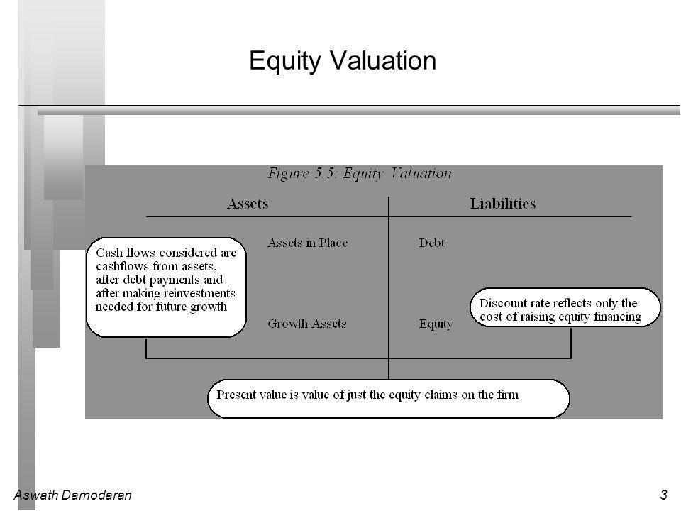 Aswath Damodaran3 Equity Valuation