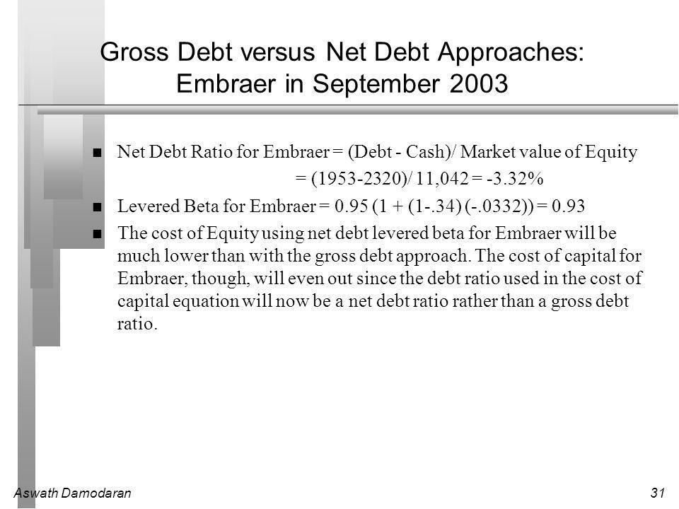 Aswath Damodaran31 Gross Debt versus Net Debt Approaches: Embraer in September 2003 Net Debt Ratio for Embraer = (Debt - Cash)/ Market value of Equity = (1953-2320)/ 11,042 = -3.32% Levered Beta for Embraer = 0.95 (1 + (1-.34) (-.0332)) = 0.93 The cost of Equity using net debt levered beta for Embraer will be much lower than with the gross debt approach.