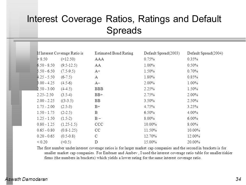 Aswath Damodaran34 Interest Coverage Ratios, Ratings and Default Spreads If Interest Coverage Ratio isEstimated Bond RatingDefault Spread(2003)Default Spread(2004) > 8.50(>12.50)AAA0.75%0.35% 6.50 - 8.50(9.5-12.5)AA1.00%0.50% 5.50 - 6.50(7.5-9.5)A+1.50%0.70% 4.25 - 5.50(6-7.5)A1.80%0.85% 3.00 - 4.25(4.5-6)A–2.00%1.00% 2.50 - 3.00(4-4.5)BBB2.25%1.50% 2.25- 2.50(3.5-4)BB+2.75%2.00% 2.00 - 2.25((3-3.5)BB3.50%2.50% 1.75 - 2.00(2.5-3)B+4.75%3.25% 1.50 - 1.75(2-2.5)B6.50%4.00% 1.25 - 1.50(1.5-2)B –8.00%6.00% 0.80 - 1.25(1.25-1.5)CCC10.00%8.00% 0.65 - 0.80(0.8-1.25)CC11.50%10.00% 0.20 - 0.65(0.5-0.8)C12.70%12.00% < 0.20(<0.5)D15.00%20.00% The first number under interest coverage ratios is for larger market cap companies and the second in brackets is for smaller market cap companies.