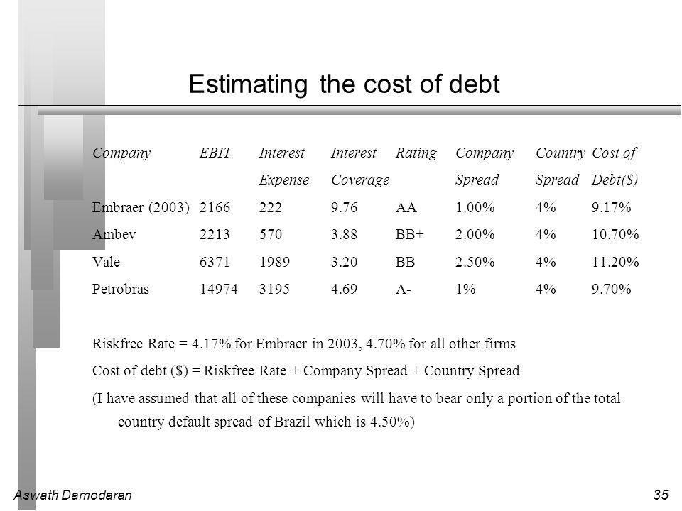 Aswath Damodaran35 Estimating the cost of debt CompanyEBITInterest Interest RatingCompany CountryCost of ExpenseCoverageSpreadSpreadDebt($) Embraer (2003)21662229.76AA1.00%4%9.17% Ambev22135703.88BB+2.00%4%10.70% Vale637119893.20BB2.50%4%11.20% Petrobras1497431954.69A-1%4%9.70% Riskfree Rate = 4.17% for Embraer in 2003, 4.70% for all other firms Cost of debt ($) = Riskfree Rate + Company Spread + Country Spread (I have assumed that all of these companies will have to bear only a portion of the total country default spread of Brazil which is 4.50%)