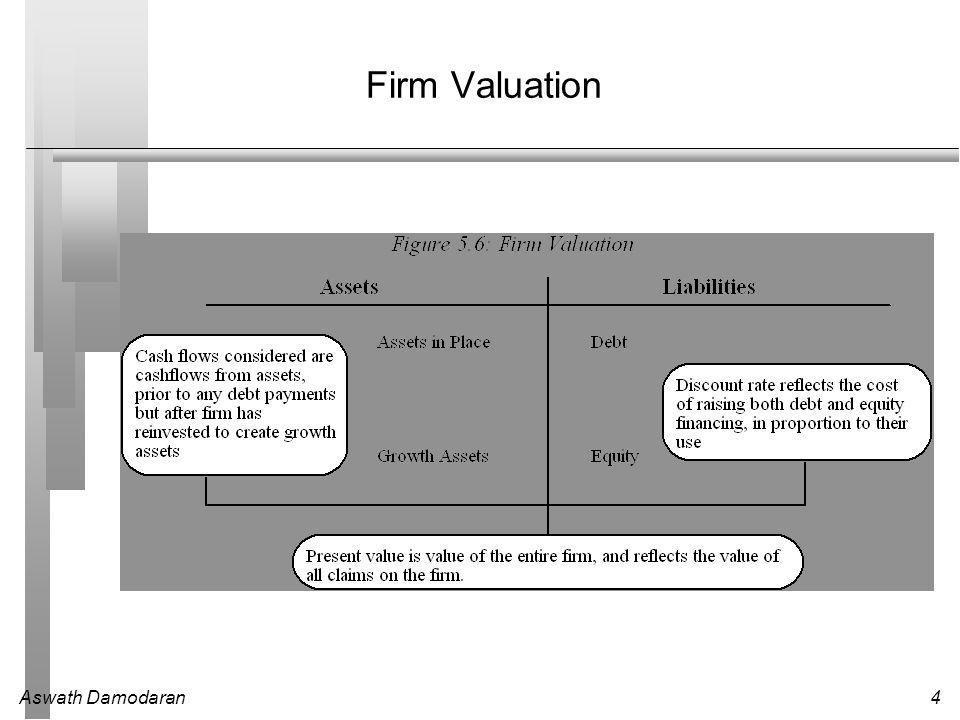 Aswath Damodaran4 Firm Valuation