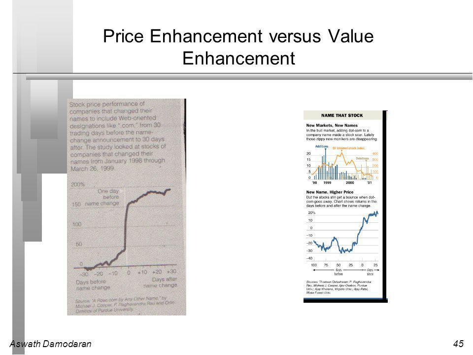 Aswath Damodaran45 Price Enhancement versus Value Enhancement