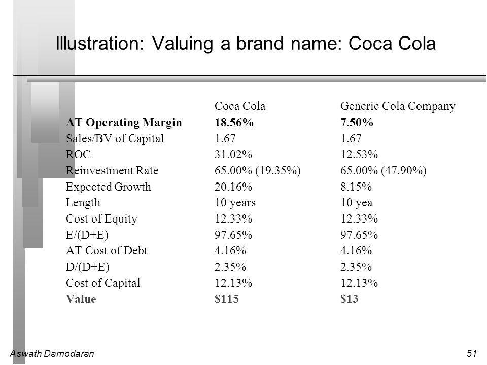 Aswath Damodaran51 Illustration: Valuing a brand name: Coca Cola Coca ColaGeneric Cola Company AT Operating Margin18.56%7.50% Sales/BV of Capital1.67 1.67 ROC31.02%12.53% Reinvestment Rate65.00% (19.35%)65.00% (47.90%) Expected Growth20.16%8.15% Length10 years10 yea Cost of Equity12.33%12.33% E/(D+E)97.65%97.65% AT Cost of Debt4.16%4.16% D/(D+E)2.35%2.35% Cost of Capital12.13%12.13% Value$115$13