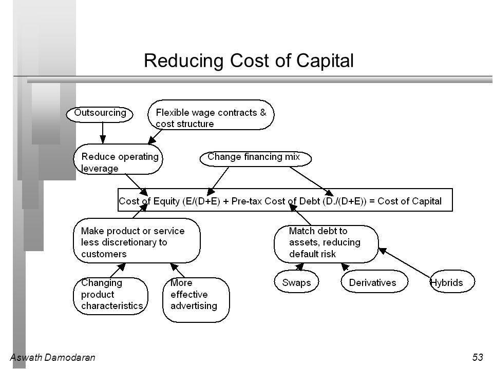 Aswath Damodaran53 Reducing Cost of Capital