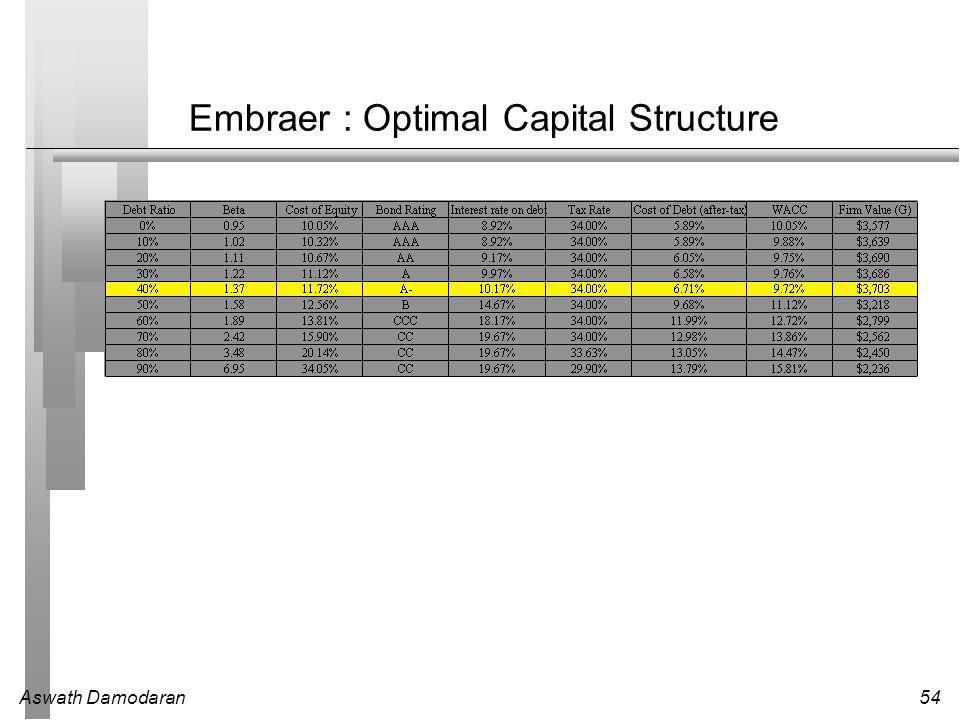 Aswath Damodaran54 Embraer : Optimal Capital Structure