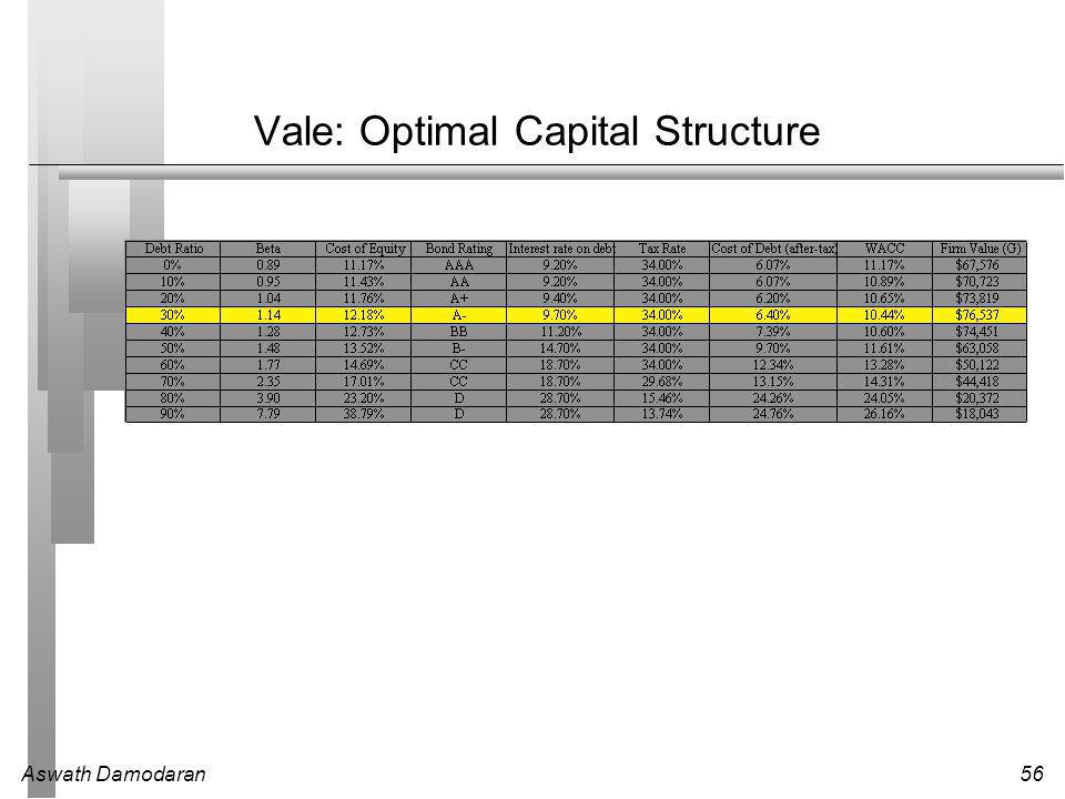 Aswath Damodaran56 Vale: Optimal Capital Structure