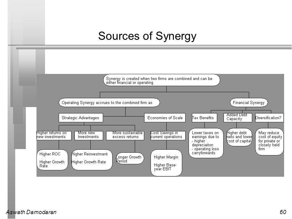 Aswath Damodaran60 Sources of Synergy