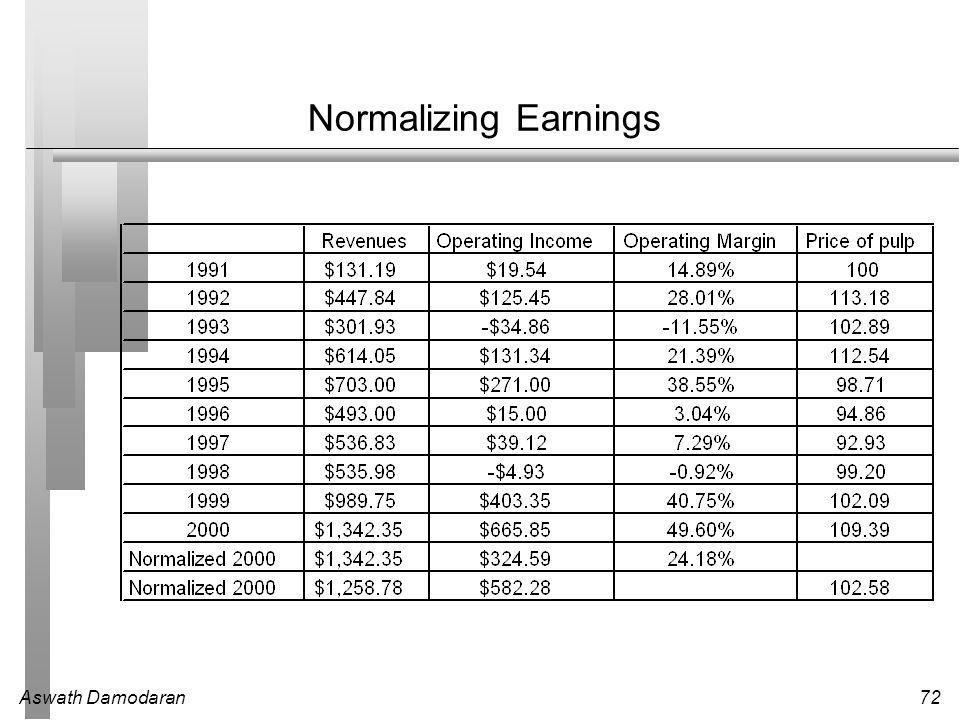 Aswath Damodaran72 Normalizing Earnings