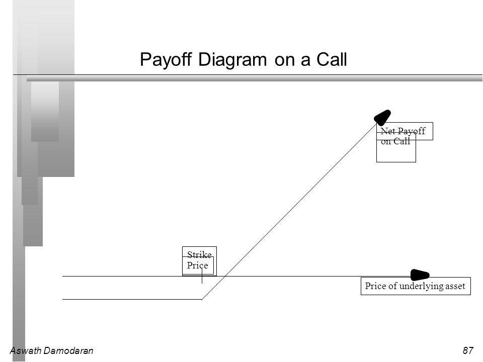 Aswath Damodaran87 Payoff Diagram on a Call Price of underlying asset Strike Price Net Payoff on Call
