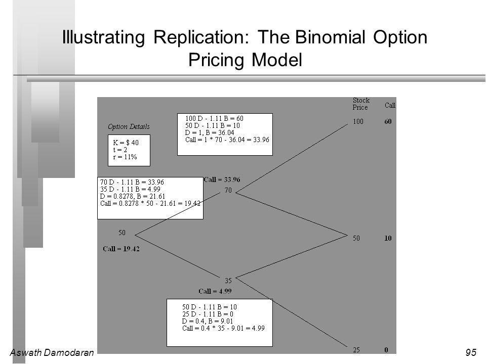 Aswath Damodaran95 Illustrating Replication: The Binomial Option Pricing Model