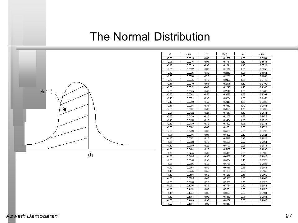 Aswath Damodaran97 The Normal Distribution