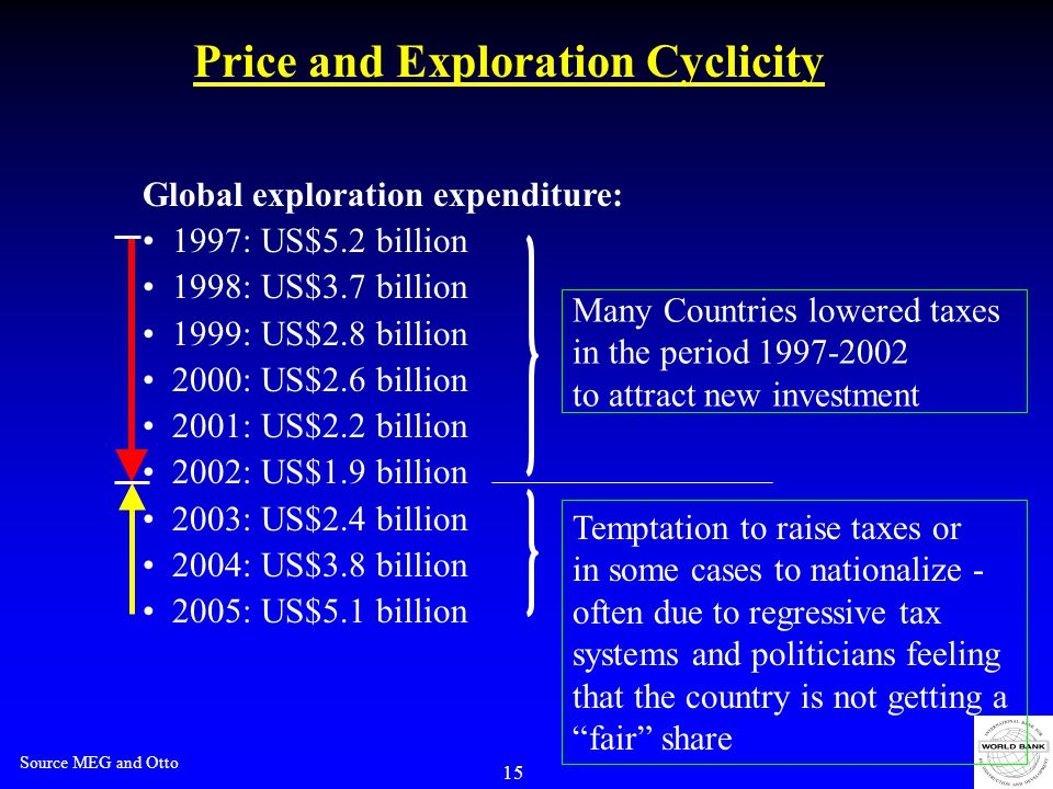 15 Price and Exploration Cyclicity Global exploration expenditure: 1997: US$5.2 billion 1998: US$3.7 billion 1999: US$2.8 billion 2000: US$2.6 billion 2001: US$2.2 billion 2002: US$1.9 billion 2003: US$2.4 billion 2004: US$3.8 billion 2005: US$5.1 billion Source MEG and Otto Many Countries lowered taxes in the period 1997-2002 to attract new investment Temptation to raise taxes or in some cases to nationalize - often due to regressive tax systems and politicians feeling that the country is not getting a fair share