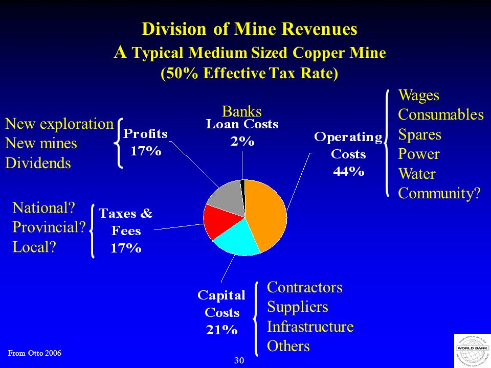 30 Division of Mine Revenues A Typical Medium Sized Copper Mine (50% Effective Tax Rate) Contractors Suppliers Infrastructure Others Wages Consumables Spares Power Water Community.