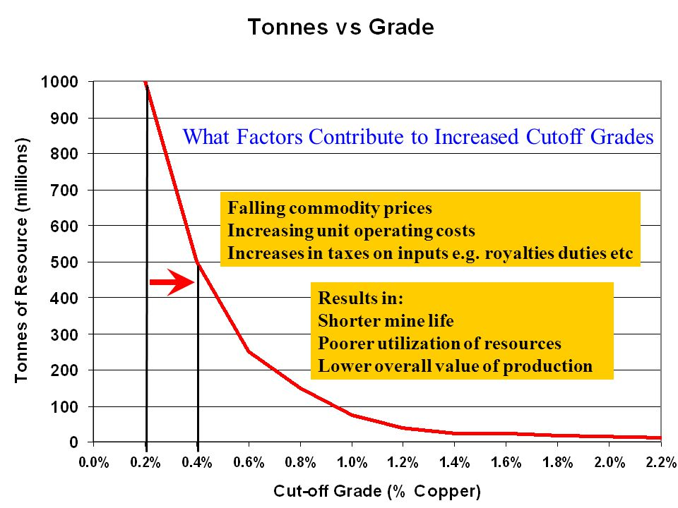9 Falling commodity prices Increasing unit operating costs Increases in taxes on inputs e.g.