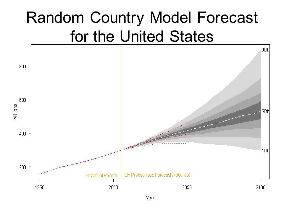 Economic Support Ratio, U.S.