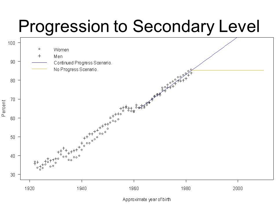 Progression to Secondary Level