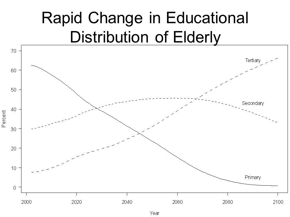 Rapid Change in Educational Distribution of Elderly