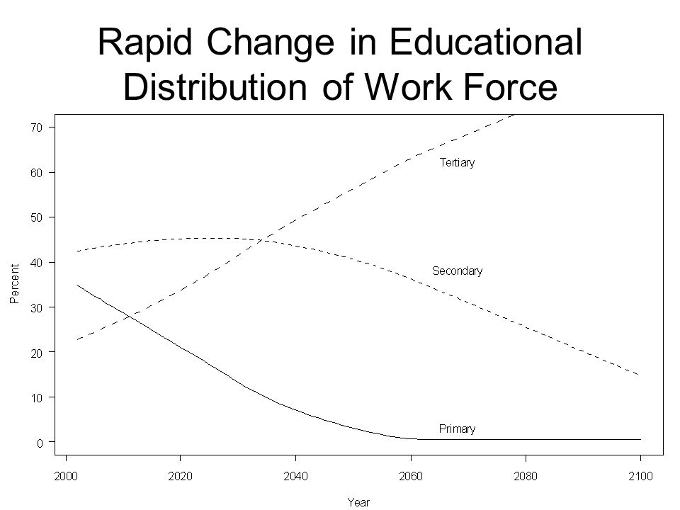 Rapid Change in Educational Distribution of Work Force