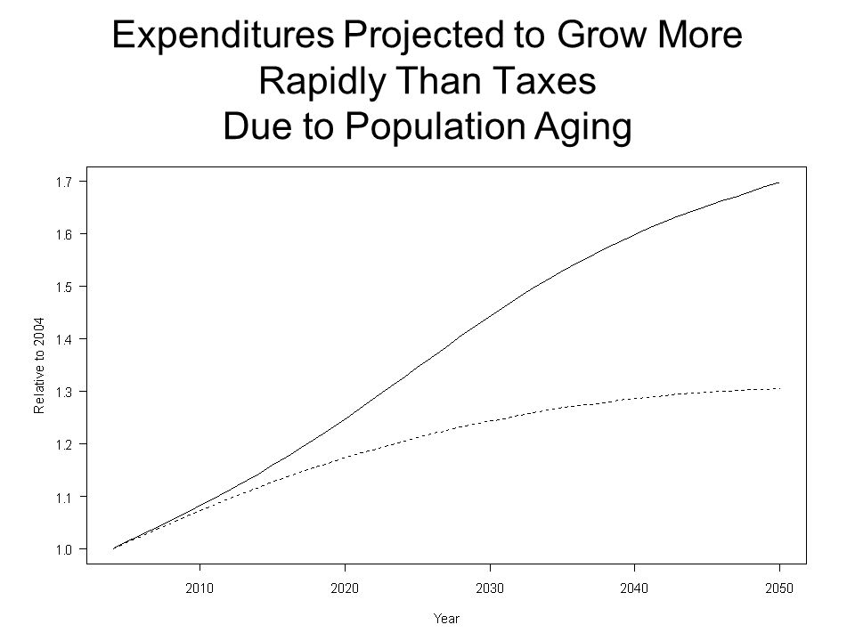 Expenditures Projected to Grow More Rapidly Than Taxes Due to Population Aging