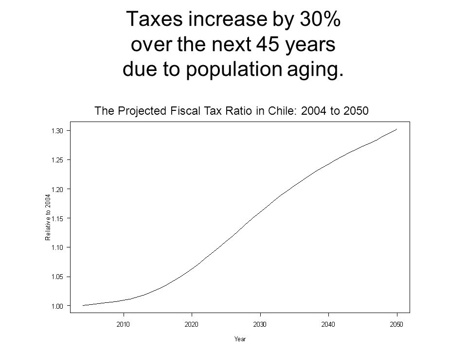 Taxes increase by 30% over the next 45 years due to population aging.