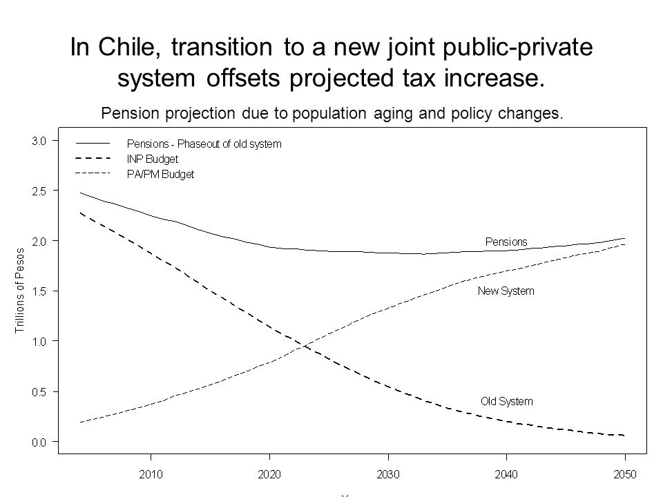 In Chile, transition to a new joint public-private system offsets projected tax increase.