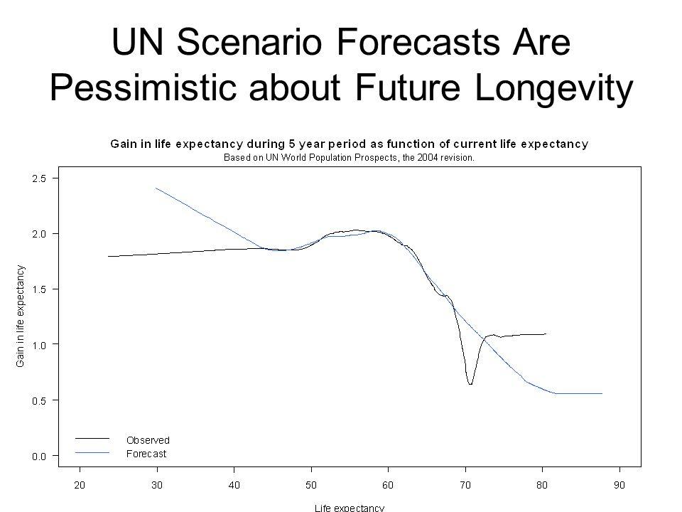 UN Scenario Forecasts Are Pessimistic about Future Longevity