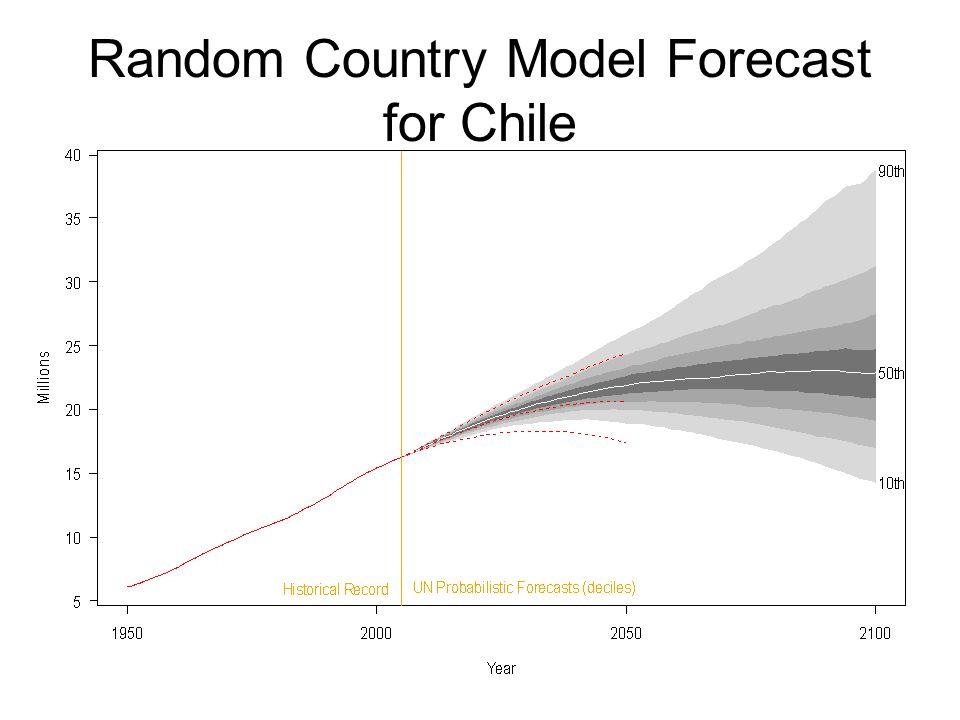 Random Country Model Forecast for Chile