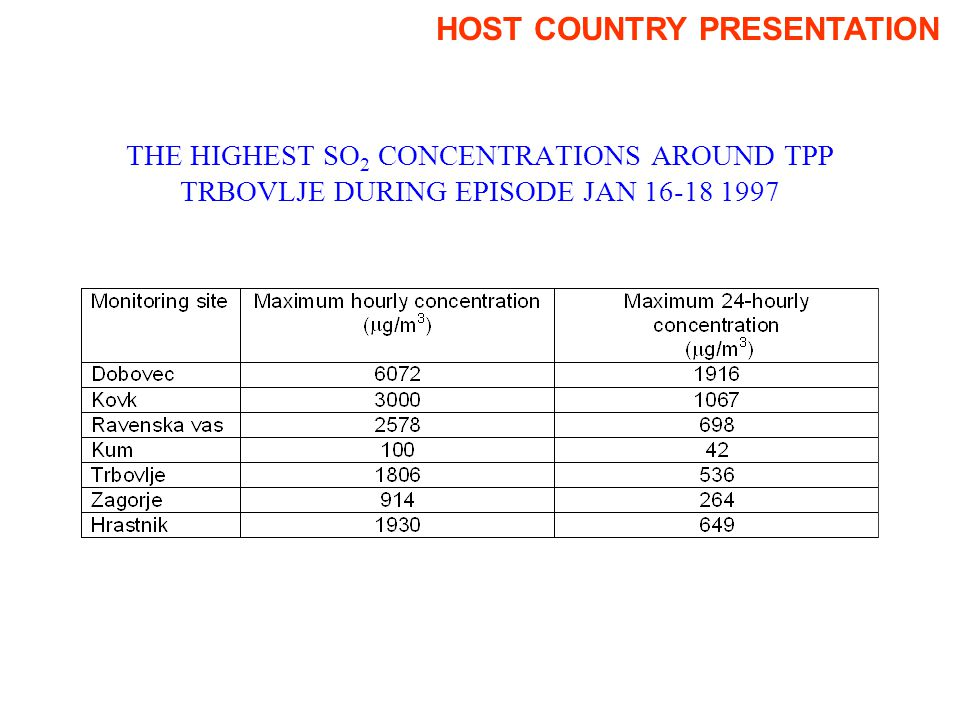 THE HIGHEST SO 2 CONCENTRATIONS AROUND TPP TRBOVLJE DURING EPISODE JAN 16-18 1997 HOST COUNTRY PRESENTATION