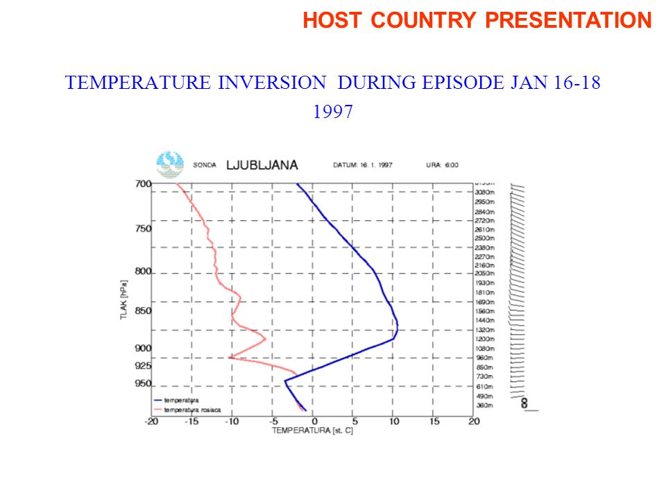 TEMPERATURE INVERSION DURING EPISODE JAN 16-18 1997 HOST COUNTRY PRESENTATION