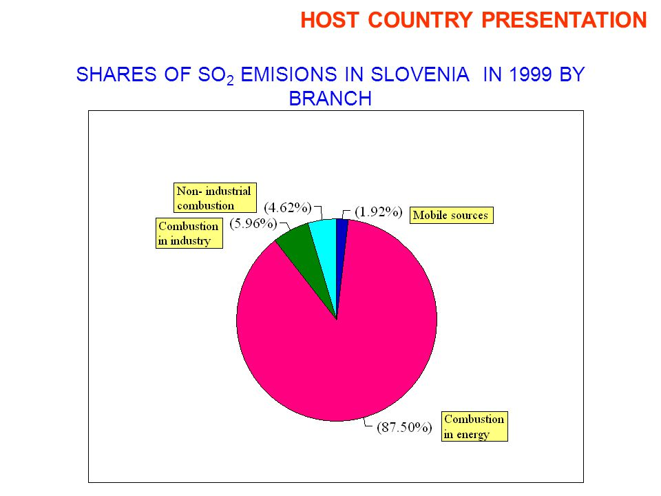 SHARES OF SO 2 EMISIONS IN SLOVENIA IN 1999 BY BRANCH HOST COUNTRY PRESENTATION