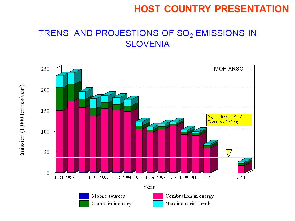 TRENS AND PROJESTIONS OF SO 2 EMISSIONS IN SLOVENIA HOST COUNTRY PRESENTATION