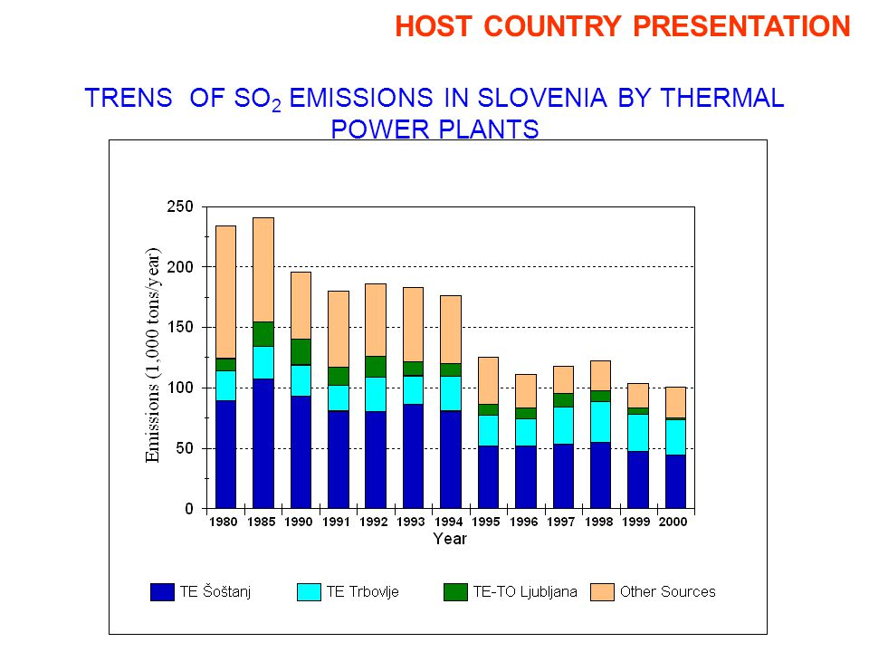 TRENS OF SO 2 EMISSIONS IN SLOVENIA BY THERMAL POWER PLANTS HOST COUNTRY PRESENTATION