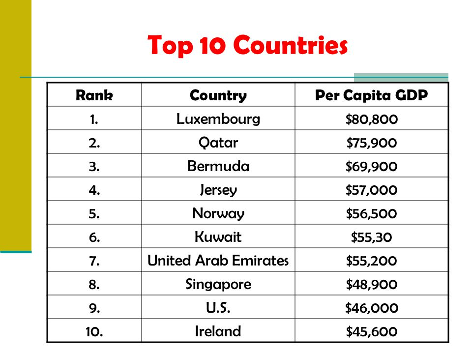 Top 10 Countries RankCountryPer Capita GDP 1.Luxembourg$80,800 2.Qatar$75,900 3.Bermuda$69,900 4.Jersey$57,000 5.Norway$56,500 6.Kuwait$55,30 7.United Arab Emirates$55,200 8.Singapore$48,900 9.U.S.$46,000 10.Ireland$45,600