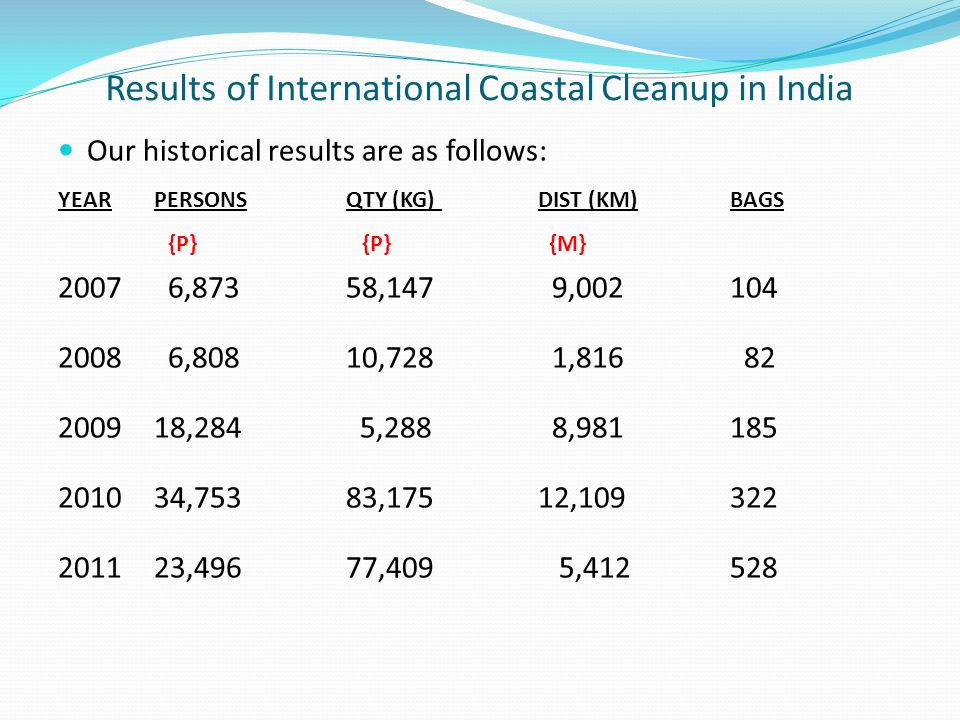 Results of International Coastal Cleanup in India Our historical results are as follows: YEARPERSONS QTY (KG)DIST (KM)BAGS {P} {P} {M} 2007 6,873 58,1