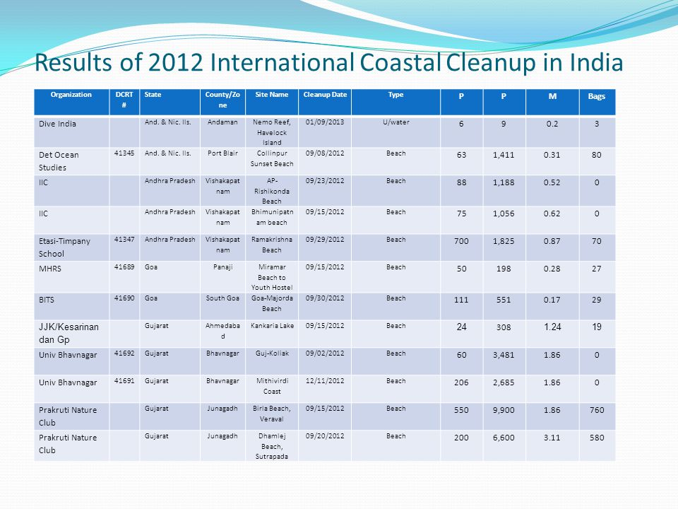 Results of 2012 International Coastal Cleanup in India Organization DCRT # State County/Zo ne Site NameCleanup DateType PPMBags Dive India And.