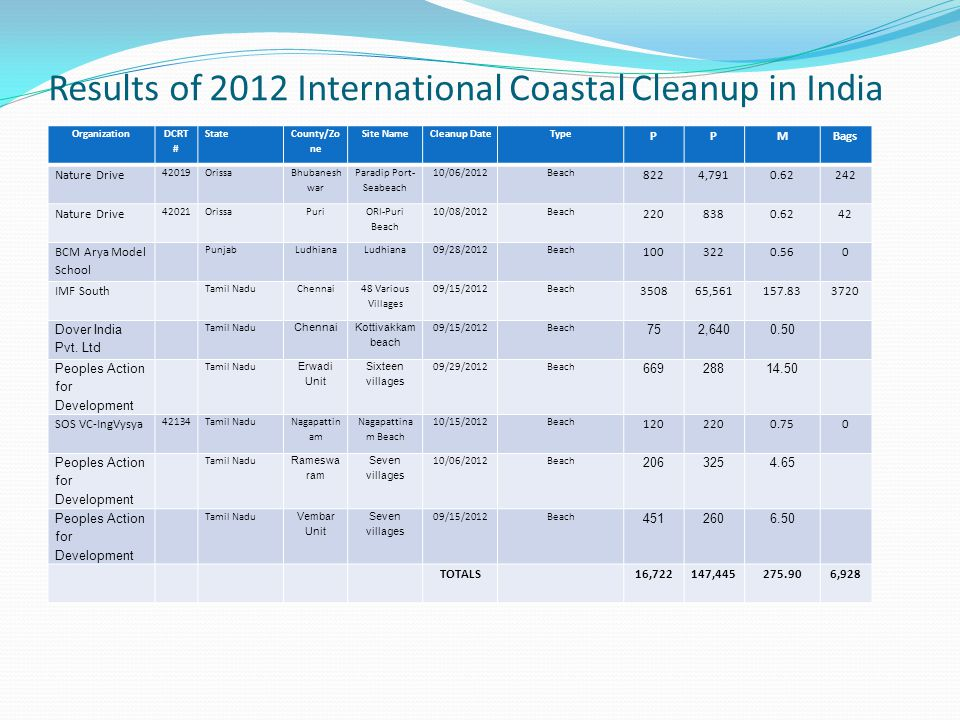 Results of 2012 International Coastal Cleanup in India Organization DCRT # State County/Zo ne Site NameCleanup DateType PPMBags Nature Drive 42019Oris