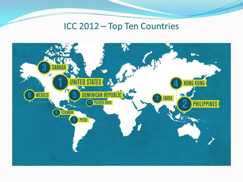 ICC 2012 – Top Ten Countries