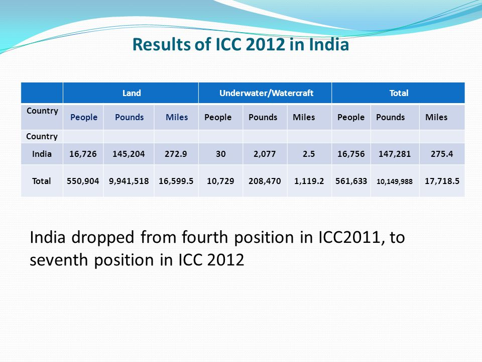 Results of ICC 2012 in India Land Underwater/Watercraft Total Country People Pounds Miles People Pounds Miles People Pounds Miles Country India16,726145,204272.9302,0772.516,756147,281275.4 Total550,9049,941,51816,599.510,729208,4701,119.2561,633 10,149,988 17,718.5 India dropped from fourth position in ICC2011, to seventh position in ICC 2012