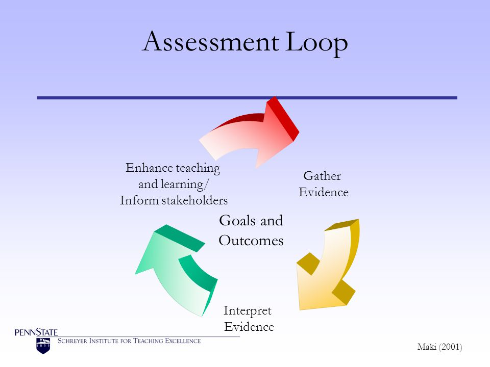 Gather Evidence Interpret Evidence Enhance teaching and learning/ Inform stakeholders Assessment Loop Goals and Outcomes Maki (2001)