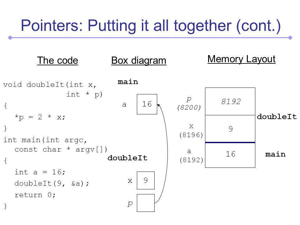 Pointers: Putting it all together (cont.) The code void doubleIt(int x, int * p) { *p = 2 * x; } int main(int argc, const char * argv[]) { int a = 16; doubleIt(9, &a); return 0; } Box diagram Memory Layout 9 x p (8200) x (8196) 16 a main doubleIt p a (8192) 16 9 8192 main doubleIt