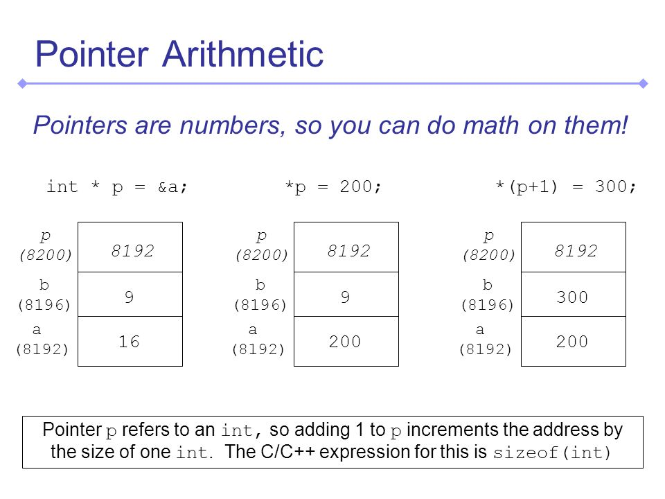 Pointer Arithmetic Pointers are numbers, so you can do math on them.
